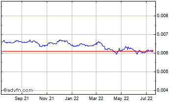 1 Year Japanese Yen vs UK Sterling Chart