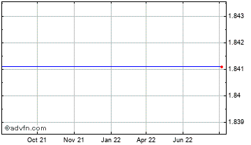 1 Year Japanese Yen vs Guyana Dollar Chart