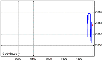 Intraday Japanese Yen vs Hungary Forint Chart
