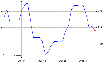 1 Month Japanese Yen vs Hungary Forint Chart