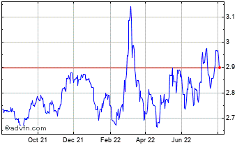 1 Year Japanese Yen vs Hungary Forint Chart