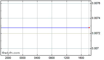 Intraday Japanese Yen vs Cayman Islands D Chart