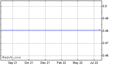 1 Year Japanese Yen vs Macedonia Denar Chart