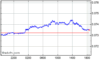 Intraday Japanese Yen vs Norwegian Krone Chart