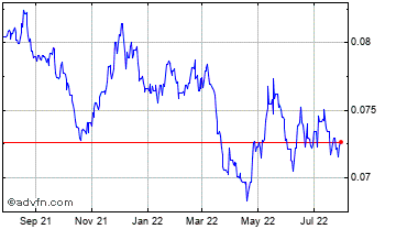 1 Year Japanese Yen vs Norwegian Krone Chart