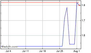 1 Month Japanese Yen vs Pakistani Rupee Chart