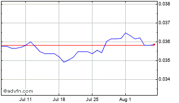 1 Month Japanese Yen vs New Romania Leu Chart