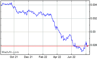 1 Year Japanese Yen vs Saudi Arabian Ri Chart