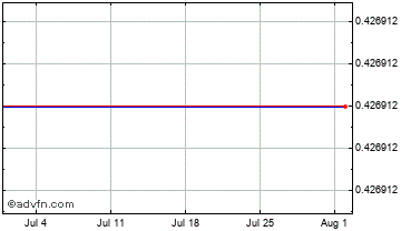 1 Month Japanese Yen vs Sudan Pound Chart