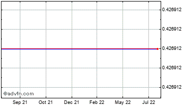 1 Year Japanese Yen vs Sudan Pound Chart
