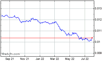 1 Year Japanese Yen vs Singapore Dollar Chart
