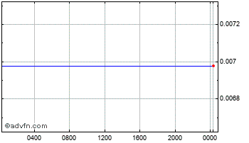 Intraday Japanese Yen vs ST Helena Pound Chart