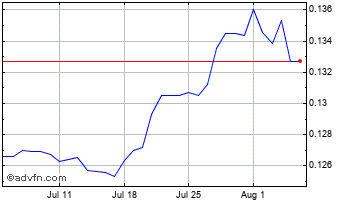 1 Month Japanese Yen vs New Turkish Lira Chart