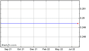 1 Year Japanese Yen vs Ukraine Hryvnia Chart