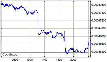 Intraday Sri Lanka Rupee (B) VS South African Rand Spot (Lkr/Zar) Chart