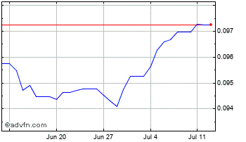 1 Month Moroccan Dihram (B) VS Euro Spot (Mad/EUR) Chart