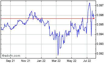 1 Year Moroccan Dihram (B) VS Euro Spot (Mad/EUR) Chart