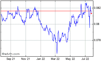 1 Year Moroccan Dihram (B) VS Pound Sterling Spot (Mad/GBP) Chart
