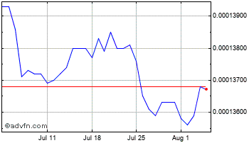 1 Month Macedonia Denar (B) VS Pound Sterling Spot (Mkd/GBP) Chart