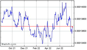 1 Year Macedonia Denar (B) VS Pound Sterling Spot (Mkd/GBP) Chart