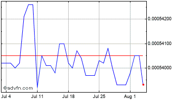 1 Month Myanmar Kyat vs United States Do Chart