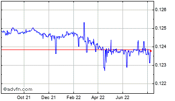 1 Year Macau Pataca (B) VS United States Dollar Spot (Mop/USD) Chart