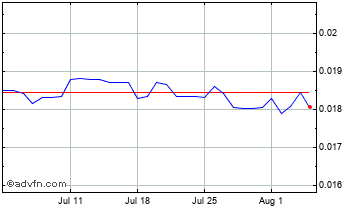 1 Month Mauritius Rupee vs UK Sterling Chart