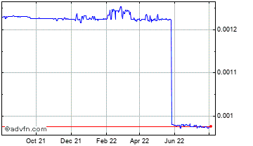 1 Year Malawi Kwacha (B) VS United States Dollar Spot (Mwk/USD) Chart