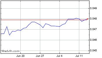 1 Month Mexican New Peso vs Euro Chart