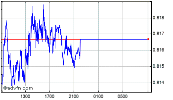 Intraday Mexican New Peso vs South Africa Chart