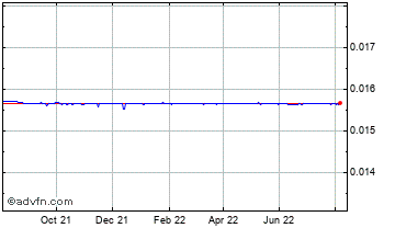 1 Year New Mozambique Metical vs United Chart