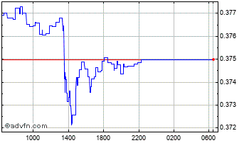 Intraday Norwegian Krone (B) VS Uae Dirham Spot (Nok/Aed) Chart