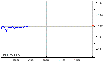 Intraday Norwegian Krone vs Canadian Doll Chart