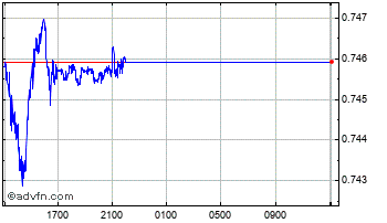 Intraday Norwegian Krone vs Danish Krone Chart