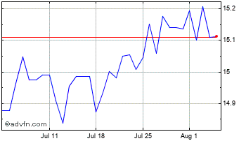 1 Month New Zealand Dollar vs Czech Repu Chart