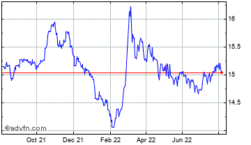 1 Year New Zealand Dollar vs Czech Repu Chart