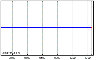 Intraday New Zealand Dollar vs Hungary Fo Chart