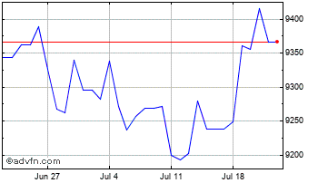1 Month New Zealand Dollar vs Indonesian Chart