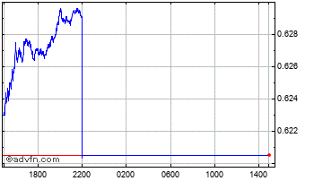 Intraday New Zealand Dollar vs United Sta Chart