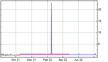 1 Year New Zealand Dollar vs United Sta Chart