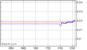 Intraday Peru New Sol (B) VS Pound Sterling Spot (Pen/GBP) Chart