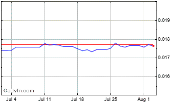 1 Month Philippines Peso vs Euro Chart