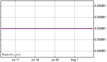 1 Month Philippines Peso vs New Zealand  Chart