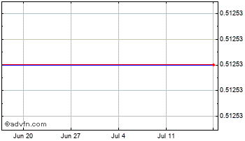 1 Month Pakistani Rupee (B) VS Indian Rupee Spot (Pkr/Inr) Chart