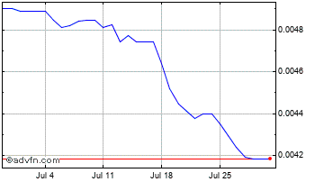 1 Month Pakistani Rupee (B) VS United States Dollar Spot (Pkr/USD) Chart