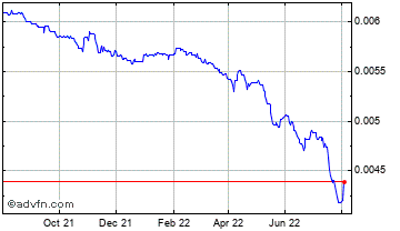 1 Year Pakistani Rupee (B) VS United States Dollar Spot (Pkr/USD) Chart