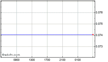 Intraday Pakistani Rupee vs South African Chart