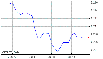 1 Month Poland Zloty vs Swiss Franc Chart