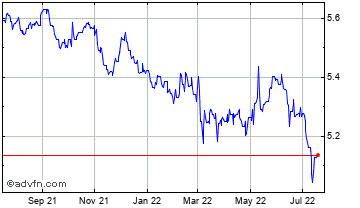 1 Year Poland Zloty vs Czech Republic K Chart