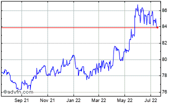 1 Year Poland Zloty vs Hungary Forint Chart